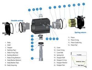 Cấu tạo bộ điều khiển khí nén Kosaplus R series