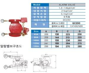 alarm-valve-wonil-han-quoc