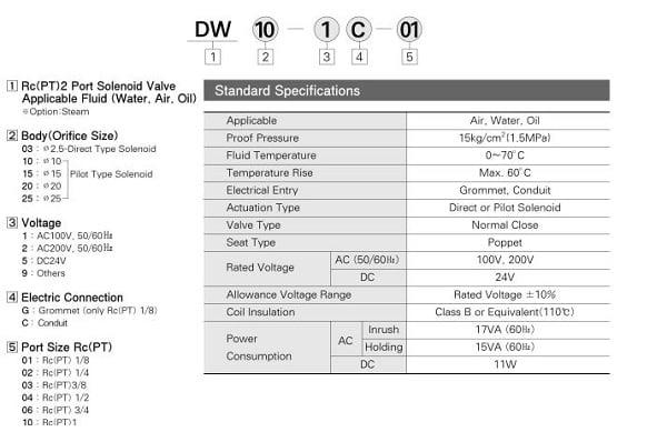 thông số kỹ thuật van điện từ hàn quốc tpc