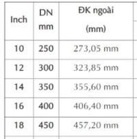 bảng quy đổi inch sang mm dn250
