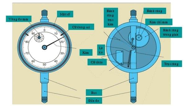 cấu tạo của đồng hồ so