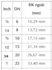 quy đổi inch sang mm dn6