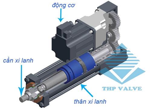cấu tạo của xi lanh điện
