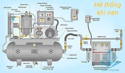 Hệ thống máy nén khí trong công thức tính lưu lượng khí nén